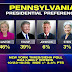 Pennsylvania Poll from October 23rd-25th Wonder what they look like Now?