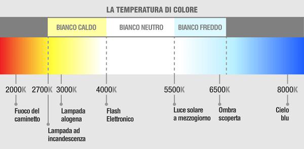 Corrispondenza tra gradi Kelvin e temperatura di colore per una scelta perfetta della luce d'interni