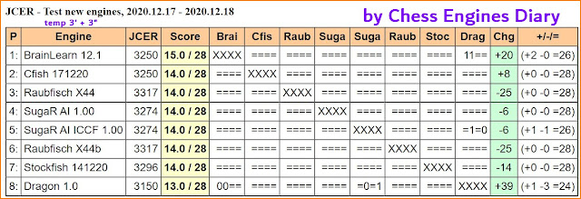 Chess Engines Diary - test tournaments - Page 3 2020.12.17.JCERTestNewEngines