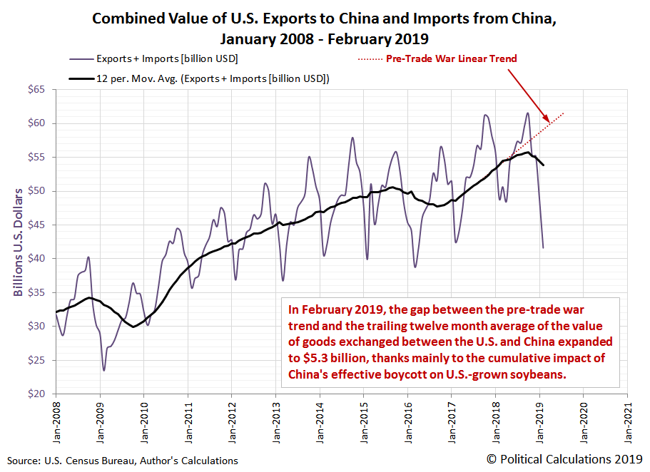 Combined Value of U.S. Exports to China and Imports from China, January 2008 - February 2019