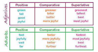 Adjectives, Comparatives & superlatives