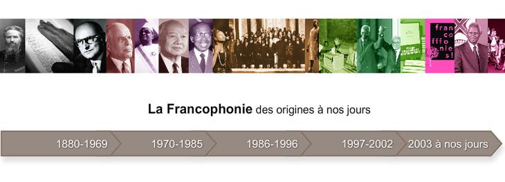 https://www.francophonie.org/Frise-historique-interactive-francophonie-42692