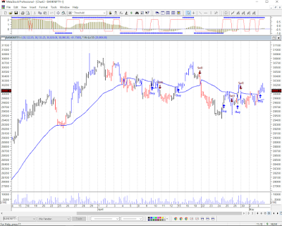 Bank Nifty Chart 6th may