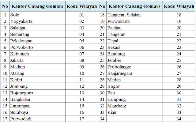 Daftar Agen Dan Distributor Susu Kambing Gomars