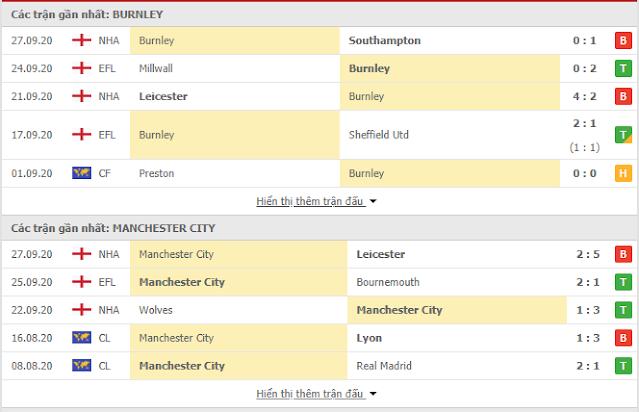 Burnley vs Man City, 01h ngày 1/10-Cup liên đoàn Anh Mc3