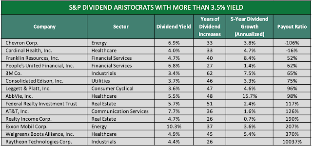 Table Comparing Top 14 Dividend Aristocrats