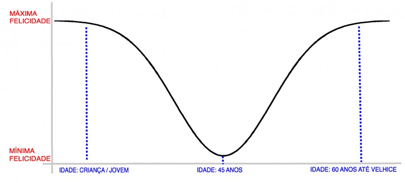 A curva em U da felicidade e a felicidade tóxica