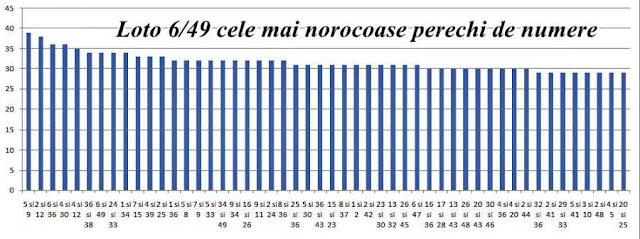 statistica frecventa cele  mai extrase numere loto 6 din 49