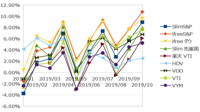 2019年10月までのインデックス投資の損益率