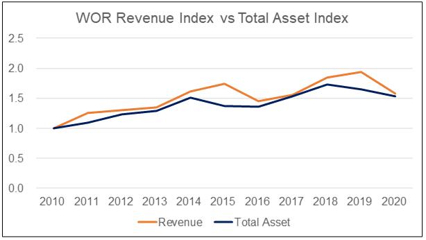 WOR Revenue vs Total Assets