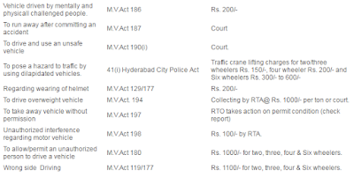 Driving Related Traffic Fines hyderabad2