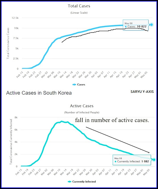 actives-cases-of-coronavirus-in-south-korea