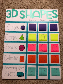 Solid figures anchor chart