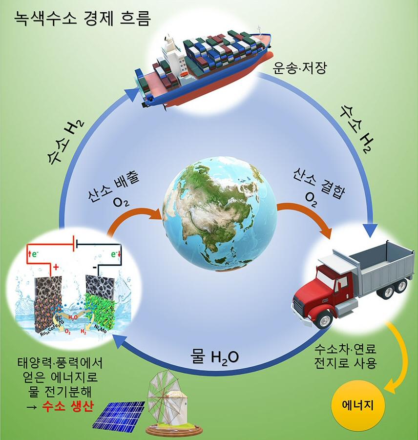 물 전기분해 비용 획기적 절감, 수소 생산 촉매 개발