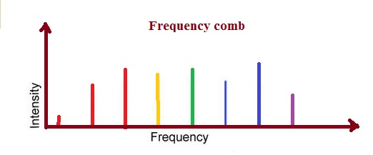 Comb of frequency with different colors