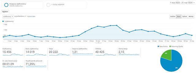 na zdjęciu zrzut ekranu ze statystykami bloga za okres marzec 2020