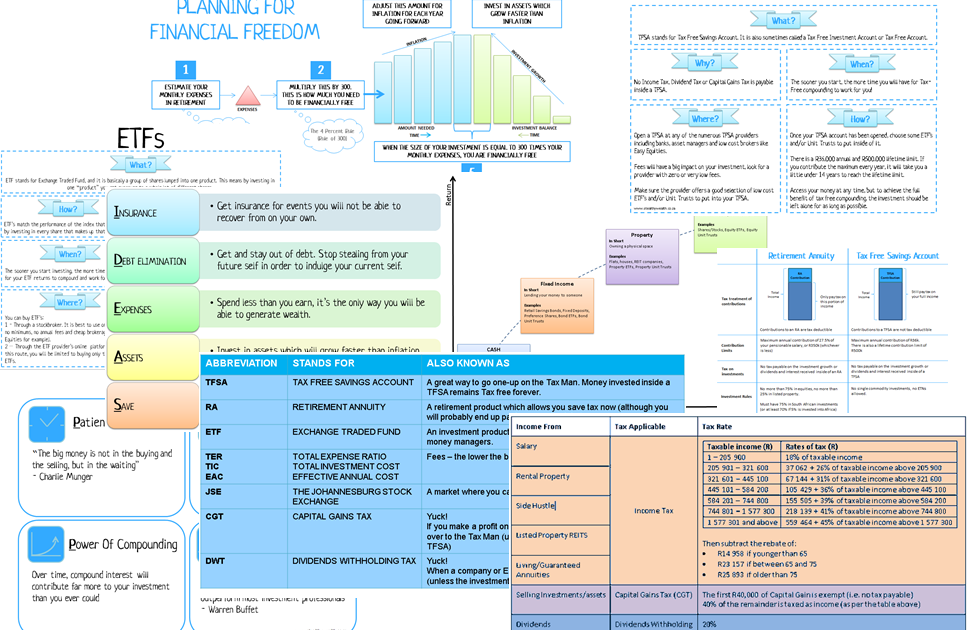 A Collection Of Personal Finance Cheat Sheets