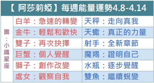 【Azaria 阿莎莉婭】每週能量運勢2019.4.8-4.14