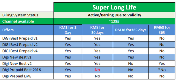 Digi Prepaid 365 Days Super Long Life Plan