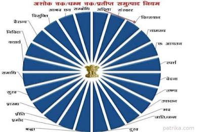 Kya aap jante Hain Ashok Chakra Ke 24 Tiliyon Ka Arth Pdf-GyAAnigk