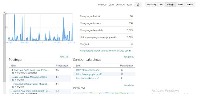 statistik penayangan blog