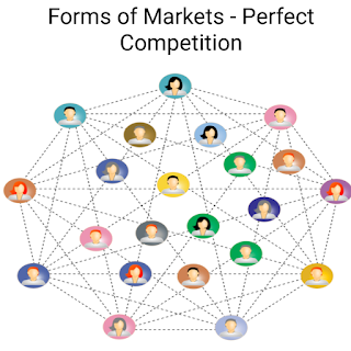 Econonims - Forms of Markets - Perfect Competition and its features