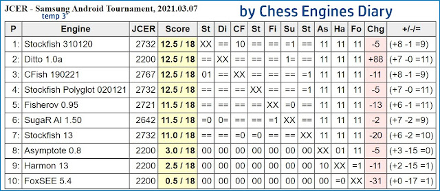 JCER chess engines for Android - Page 4 2021.03.07.AndroidChessEngines%2BTourn