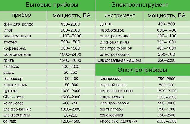 Мощность энергопотребления электроприборов