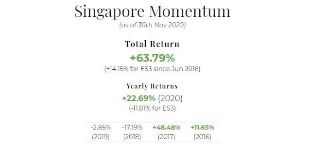 November 2020 Singapore Portfolio Performance Report. Overall = +63.79%, YTD = +22.69%