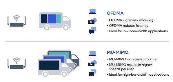 OFDMA-MU-MIMO