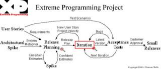 Pengertian Dan Proses Extreme Programming (XP)