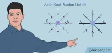 Kumpulan rumus listrik statis