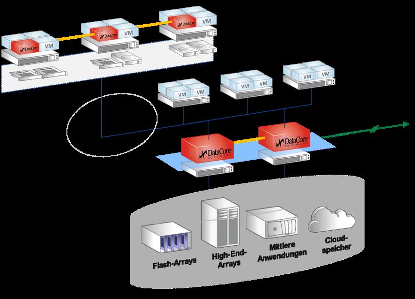 DataCore Virtual SAN in quot;Storage für den Mittelstand quot; von speicherguide de