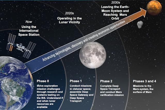 Tổng quan về 5 giai đoạn được NASA công bố trong công cuộc đưa con người lên Sao Hỏa. Hình ảnh: NASA.