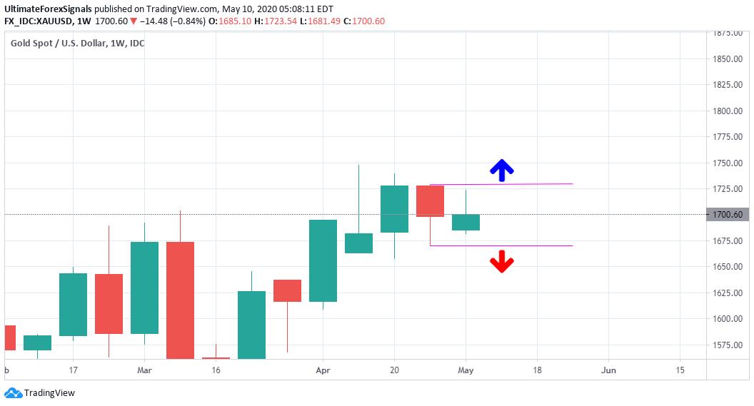 Gold XAU/USD weekly Chart