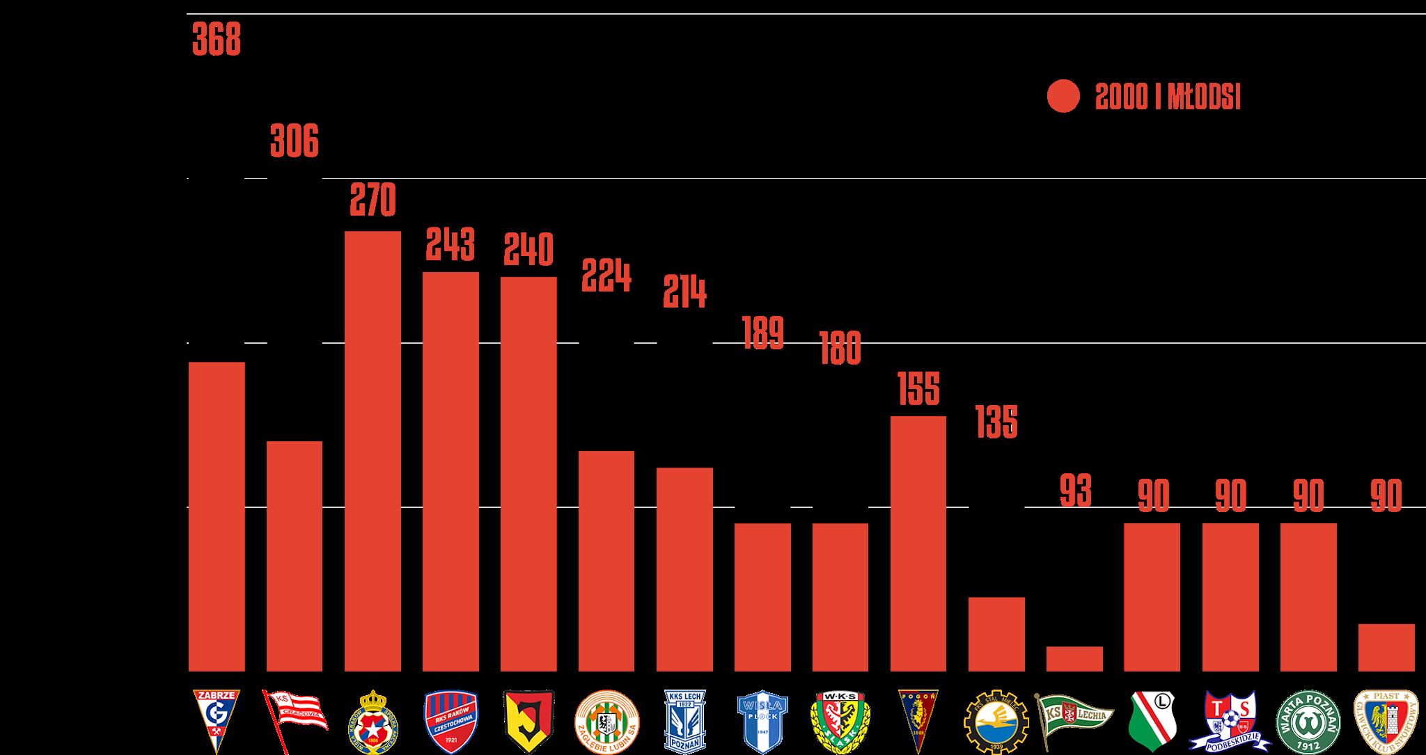 Klasyfikacja klubów pod względem rozegranego czasu przez młodzieżowców w30.kolejce PKO Ekstraklasy<br><br>Źródło: Opracowanie własne na podstawie ekstrastats.pl<br><br>graf. Bartosz Urban