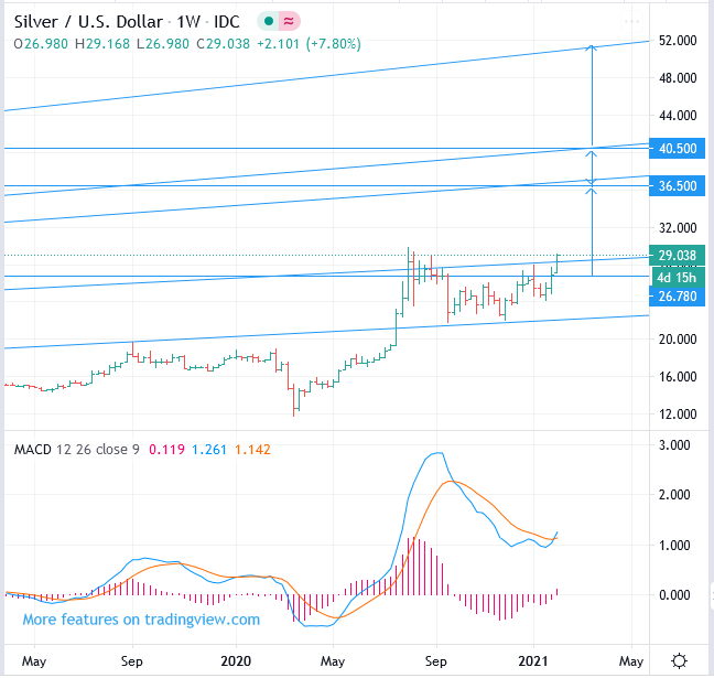 XAG/USD Silver price forecast, Buy, target 36.5 ~ 40.5.