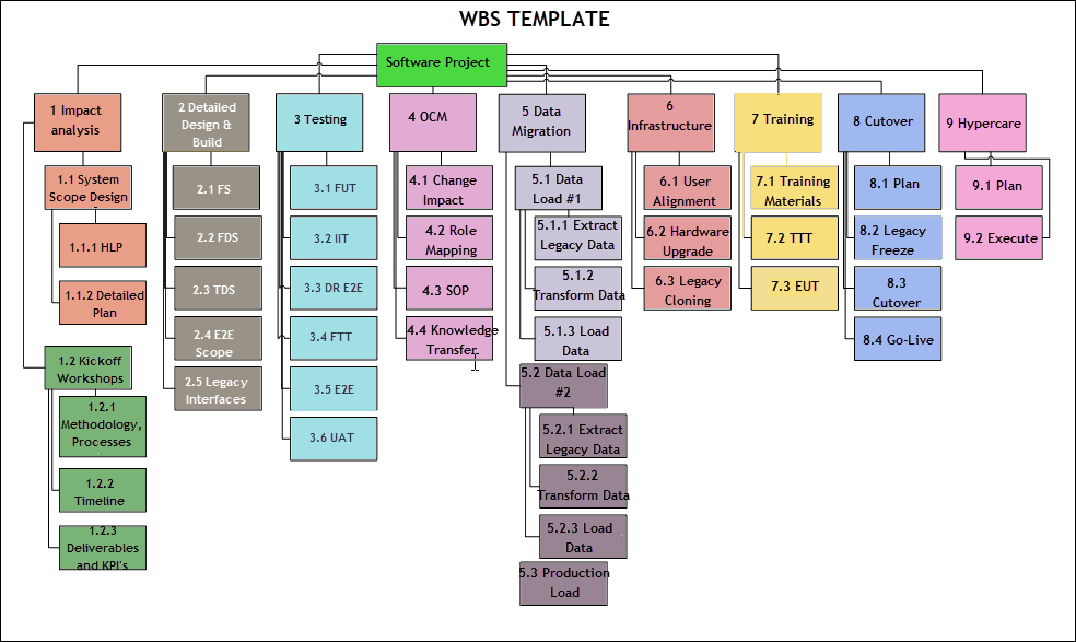 How To Create A Work Breakdown Structure Free Wbs Template Project Management Templates