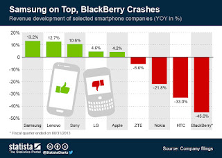 """ the end of blackberry and the rise of samsung"""
