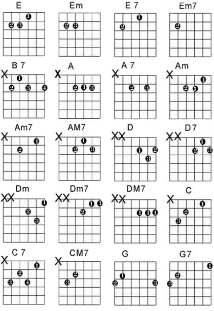 Rahasia Cepat Belajar Gitar Untuk Pemula