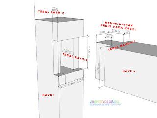 Jenis-jenis sambungan kayu dan fungsinya - sambungan purus dan lubang tertutup pada tengah kayu