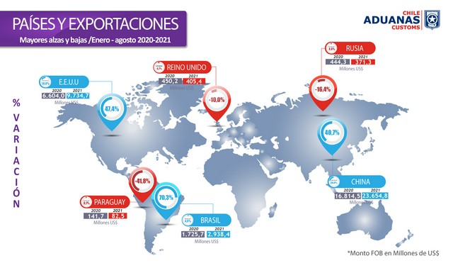 Países y exportaciones