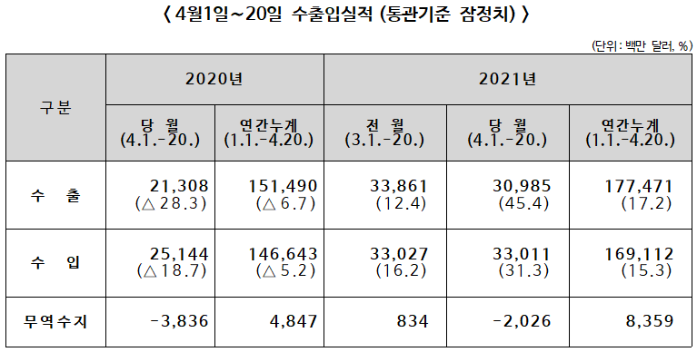 2021년 4월 1~20일 수출입 전년동기대비 수출 45.4%↑, 수입 31.3%↑