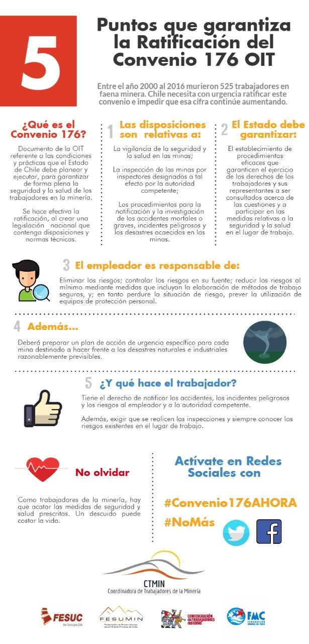 ¿Cuál es la importancia de ratificar el Convenio 176 de la OIT?