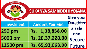 Sukanya Samriddhi Yojana Deatils | Application Form | Eligibility, Interest Rate, Benefits