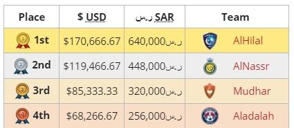 Nagrody Saudi Esports Federation Cup