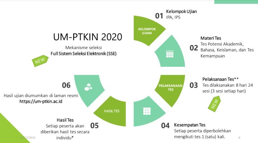 Link Pendaftaran Online um-ptkin.ac.id 2020 dan Cara Daftarnya