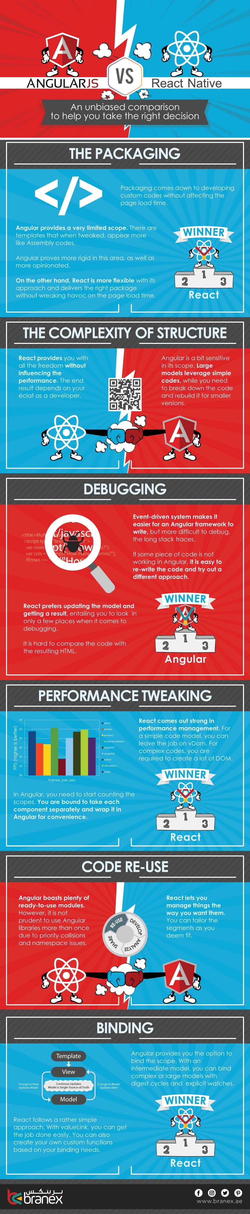 Angular vs React: An Unbiased Comparison to Help you Take the Right Decision #infographic