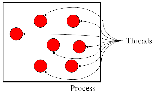 Difference between Thread vs Process in Java? Example