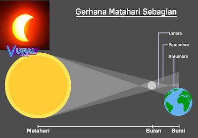 Gambar Proses Terjadinya Gerhana Matahari Sebagian